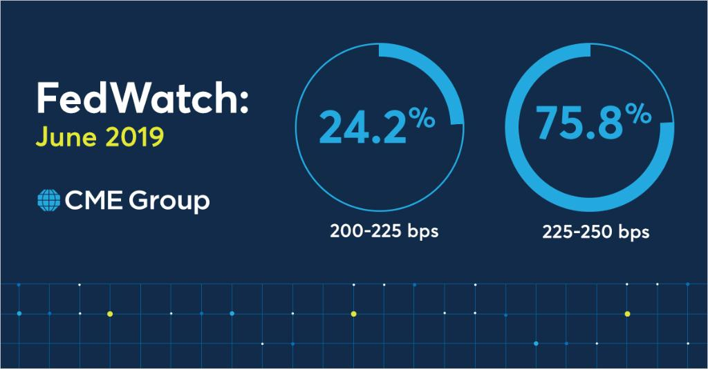 76% probability rates will remain unchanged according to our #FedWatch tool. Follow the countdown to #FOMC. http://spr.ly/6018EUX62