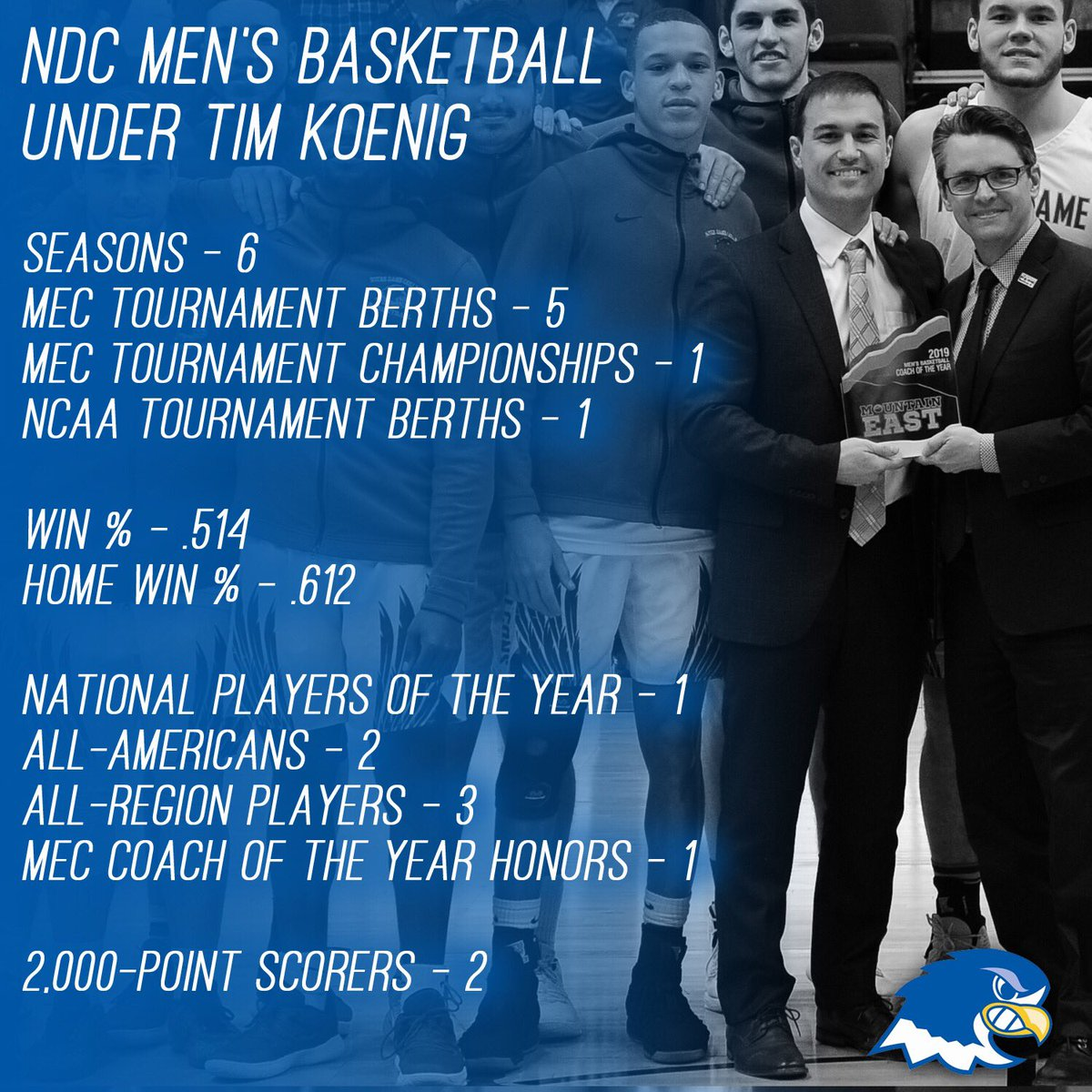 From upsetting the number one team in the nation in year one, to winning the 2019 MEC Championship, Coach Koenig has taken NDC men's basketball to new heights! #TakeFlight <br>http://pic.twitter.com/qq4zSErib7
