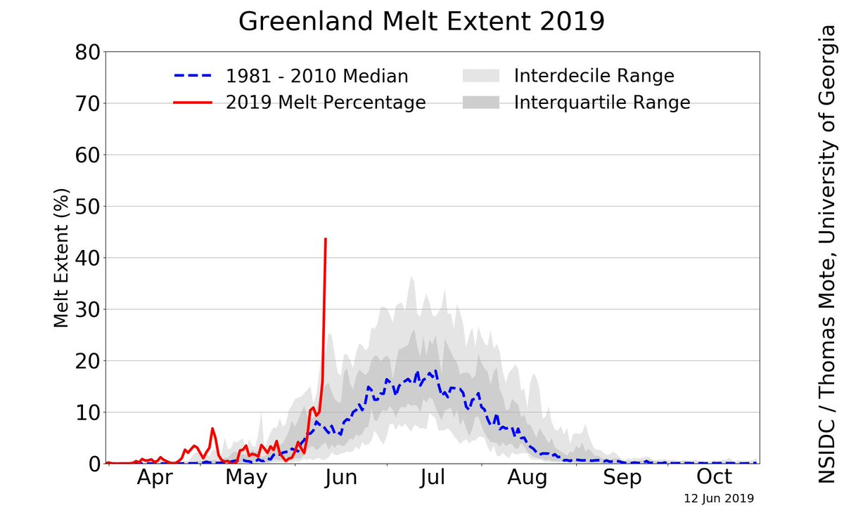 Current weather conditions (-NAO pattern) have resulted in the first major Greenland Ice Sheet surface melt event of the summer More information: nsidc.org/greenland-toda… MARv3.9 model: climato.be/cms/index.php?…