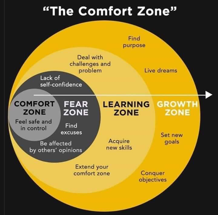Not only do you not learn in your comfort zone...you don't grow either. #growthmindset
