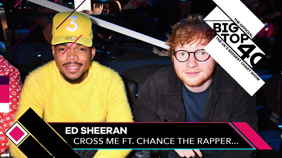 3️⃣ @edsheeran - Cross Me ft. @chancetherapper & @pnbrock  Ed is hoping to grab a second Number 1 of the year - 'Cross Me' is climbing up the chart to Number 3! See this week's full chart 👉 http://bigtop40.com
