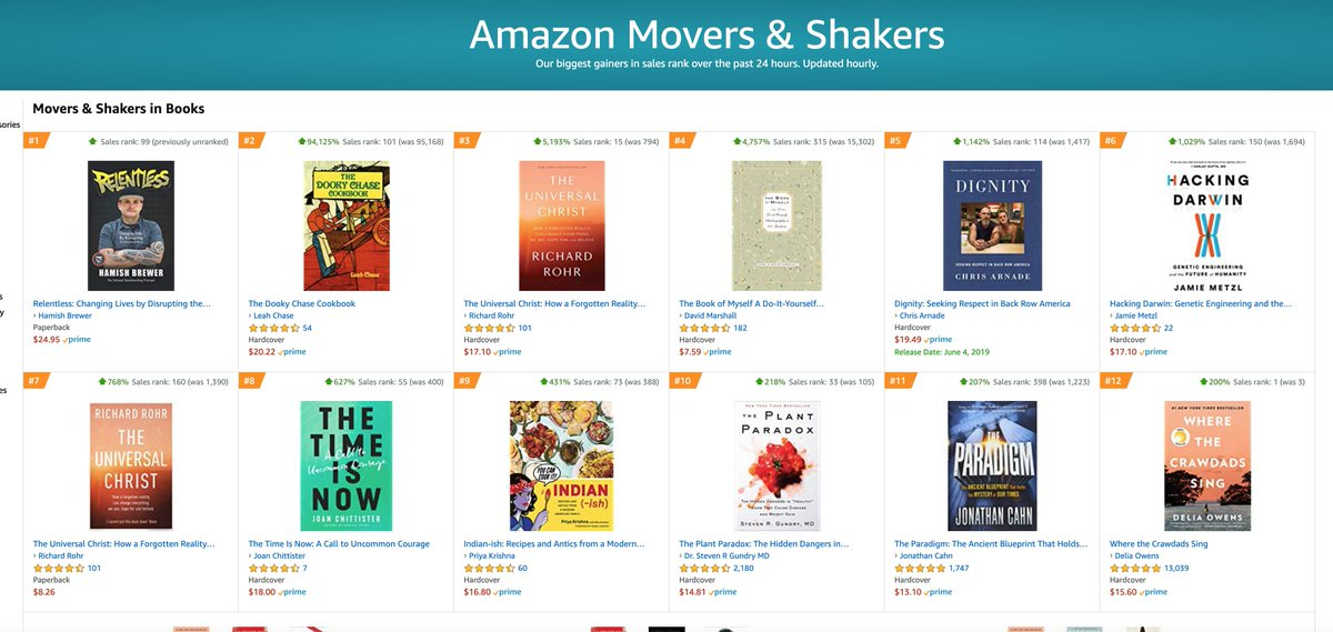 Look who the #1 'Mover and Shaker' is on @amazon - No surprise! @brewerhm #relentless #tlap #LeadLAP