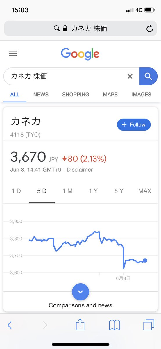 カネカ 株価