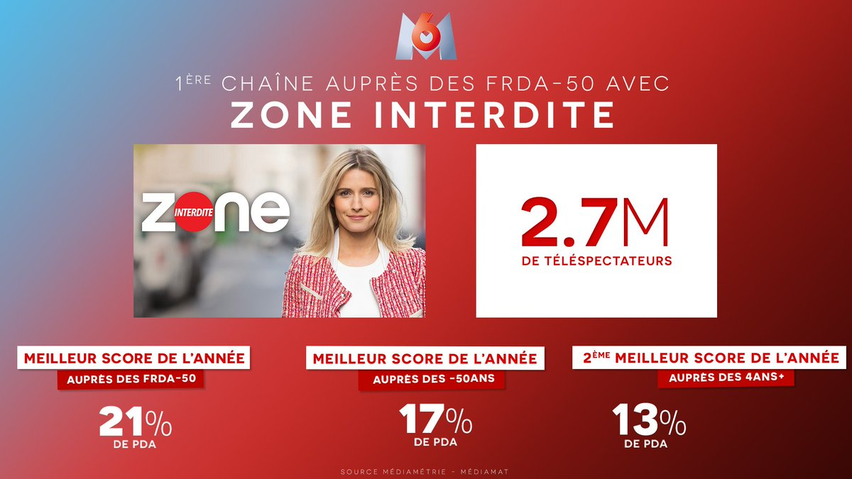 M6, Zone Interdite, Groupe M6 and 7 others