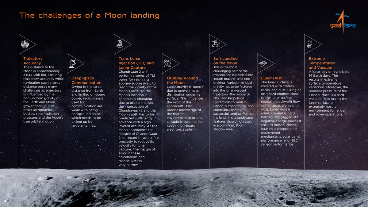 🇮🇳#ISROMissions 🇮🇳#Chandrayaan2The Challenges of Moon landing