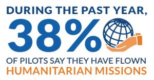#BizAv #Humanitarian #Efforts #BizAvJets #BizAvWorks #BizJets