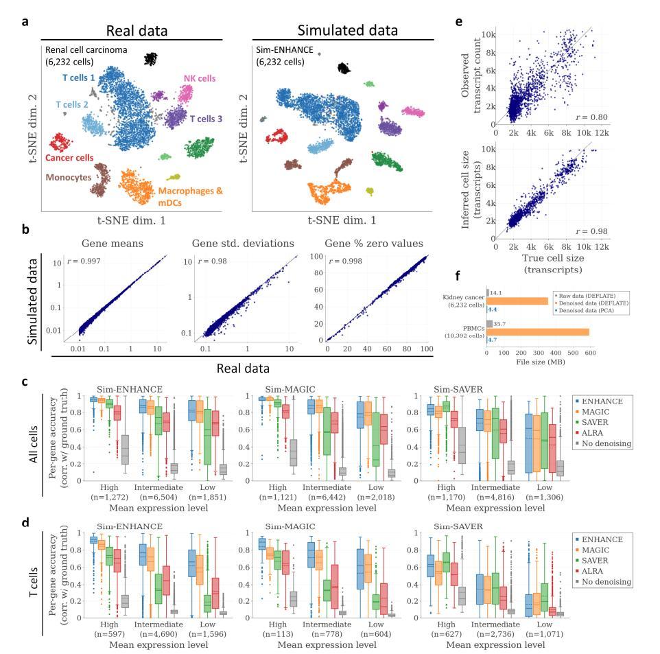 ENHANCE: Accurate denoising of single-cell RNA-Seq data
