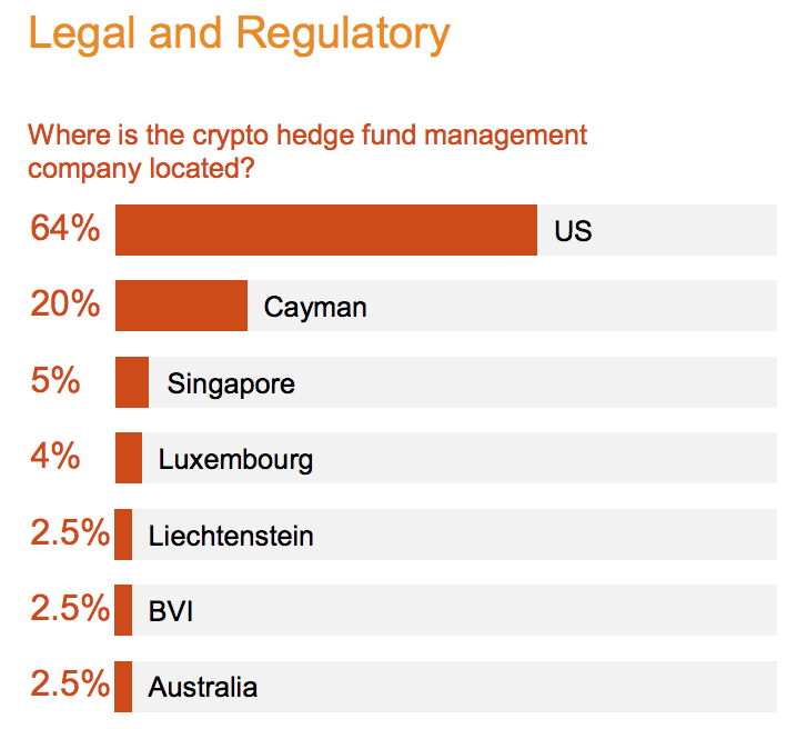 cryptocurrency hedge fund australia