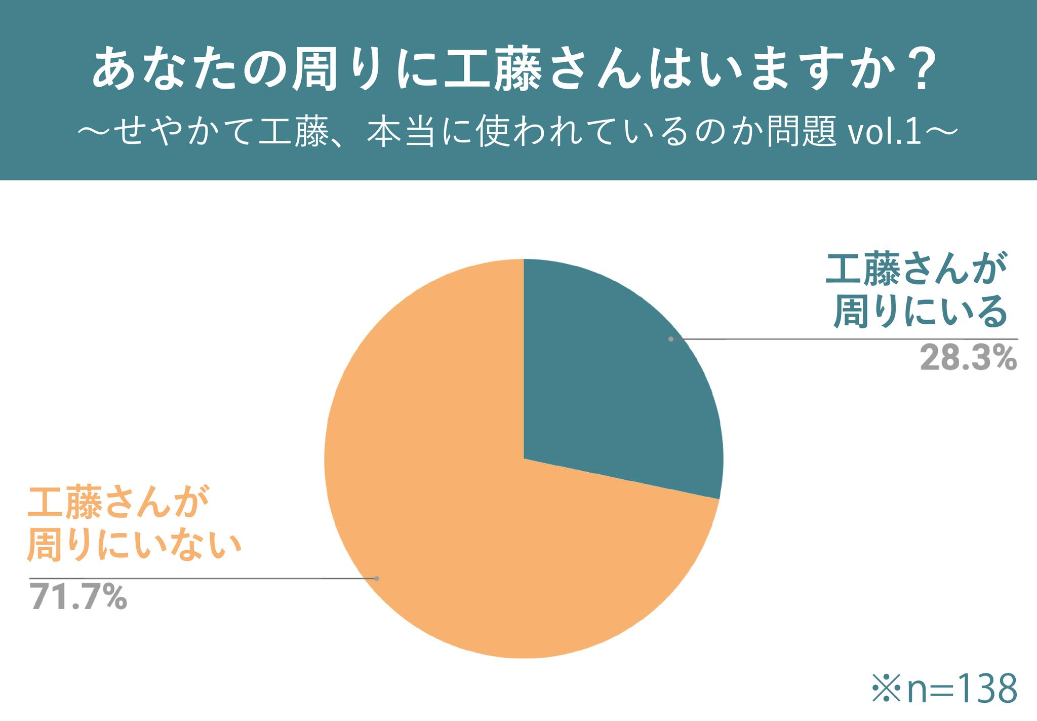 コナン最大の謎のひとつ「関西弁の人は、身の周りの工藤さんに反論するとき本当に『せやかて工藤』と話しかけるのか」を調べました。「そもそも工藤さんが全然いない」という事実も浮き彫りになっています。 服部平次の「せやかて工藤」は、関西で本当に使うのか?