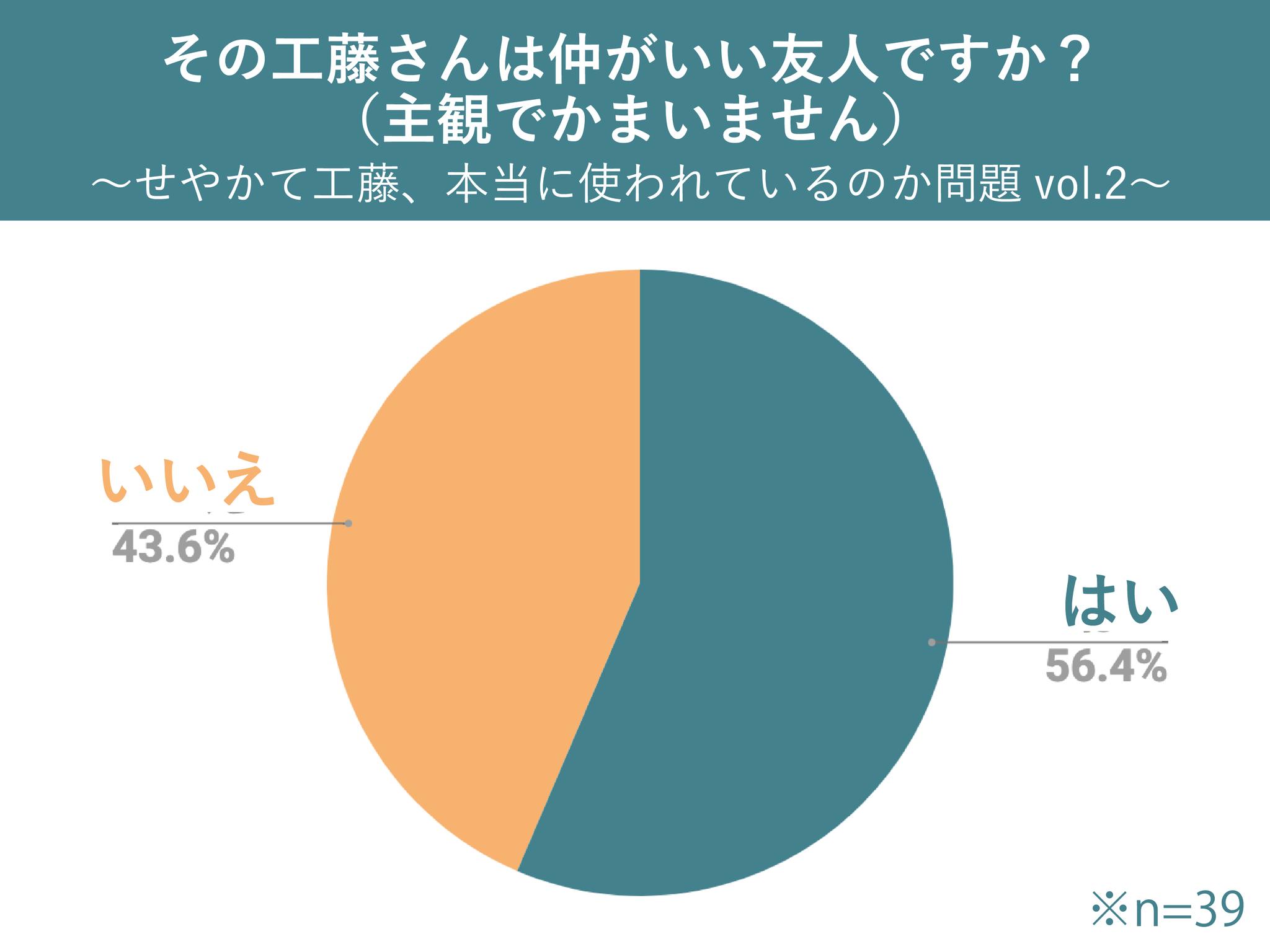 コナンでおなじみ「せやかて工藤」関西人は使うのか調査wwww