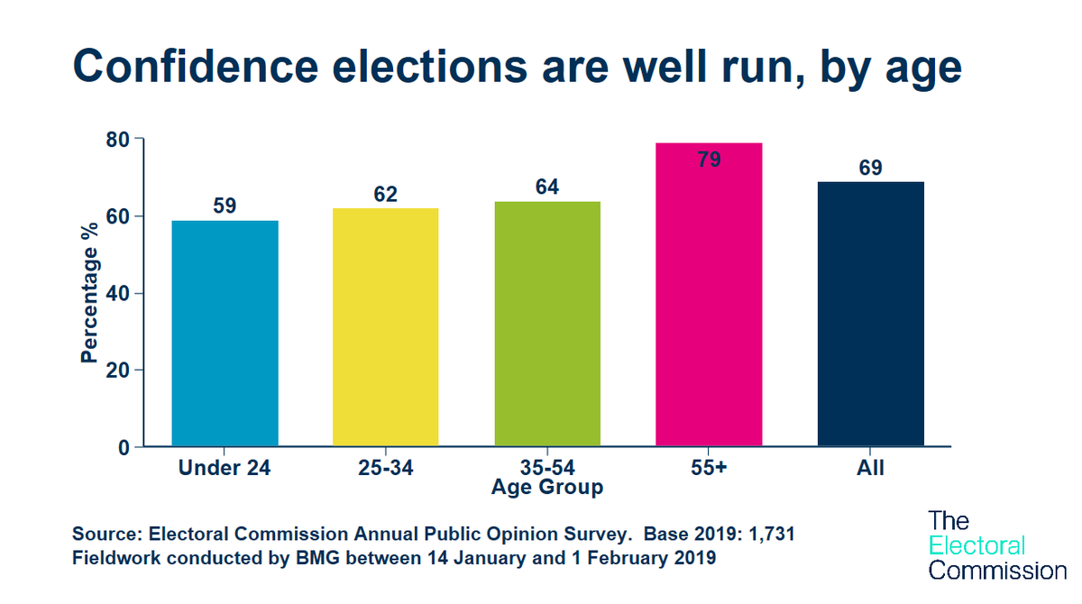 Our research shows that around 7 in 10 people think that elections in the UK are well run. This is testament to the hard work of electoral administrators and staff at local councils. ow.ly/lion50uvtsz