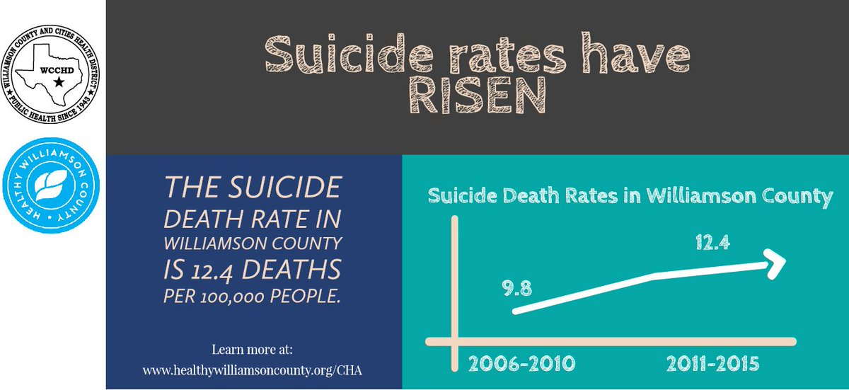 Suicide mortality (death) rates in Williamson County have been rising since 2006. The suicide mortality rate in Williamson County is 12.4 deaths per 100,000 people. To learn more visit: http://www.healthywilliamsoncounty.org/cha #2019CHA #HealthyWilliamson