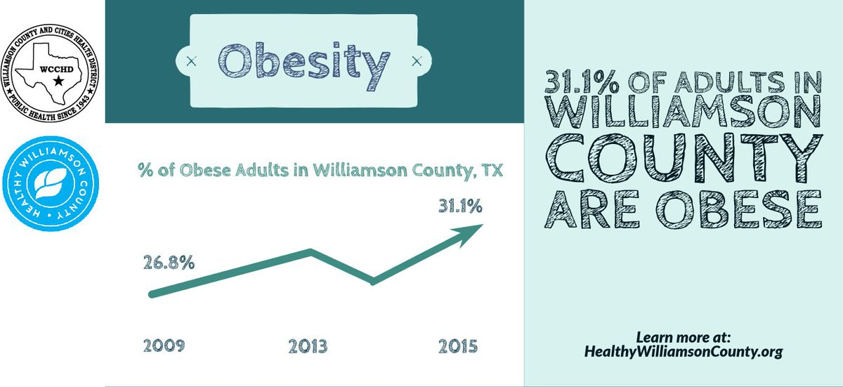 Did you know that 1 out of 3 adults in Williamson County are obese? To learn more visit: http://www.healthywilliamsoncounty.org/cha #2019CHA #HealthyWilliamson