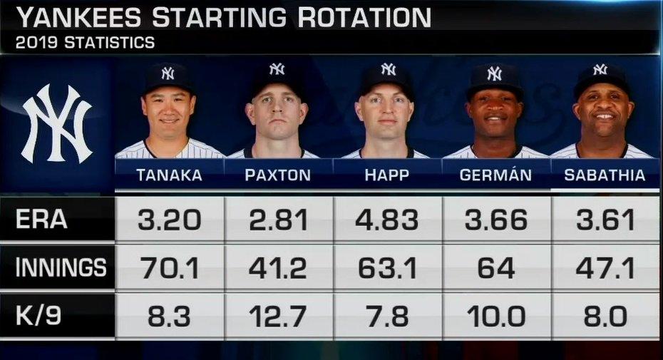 MLB Network's photo on #Yankees