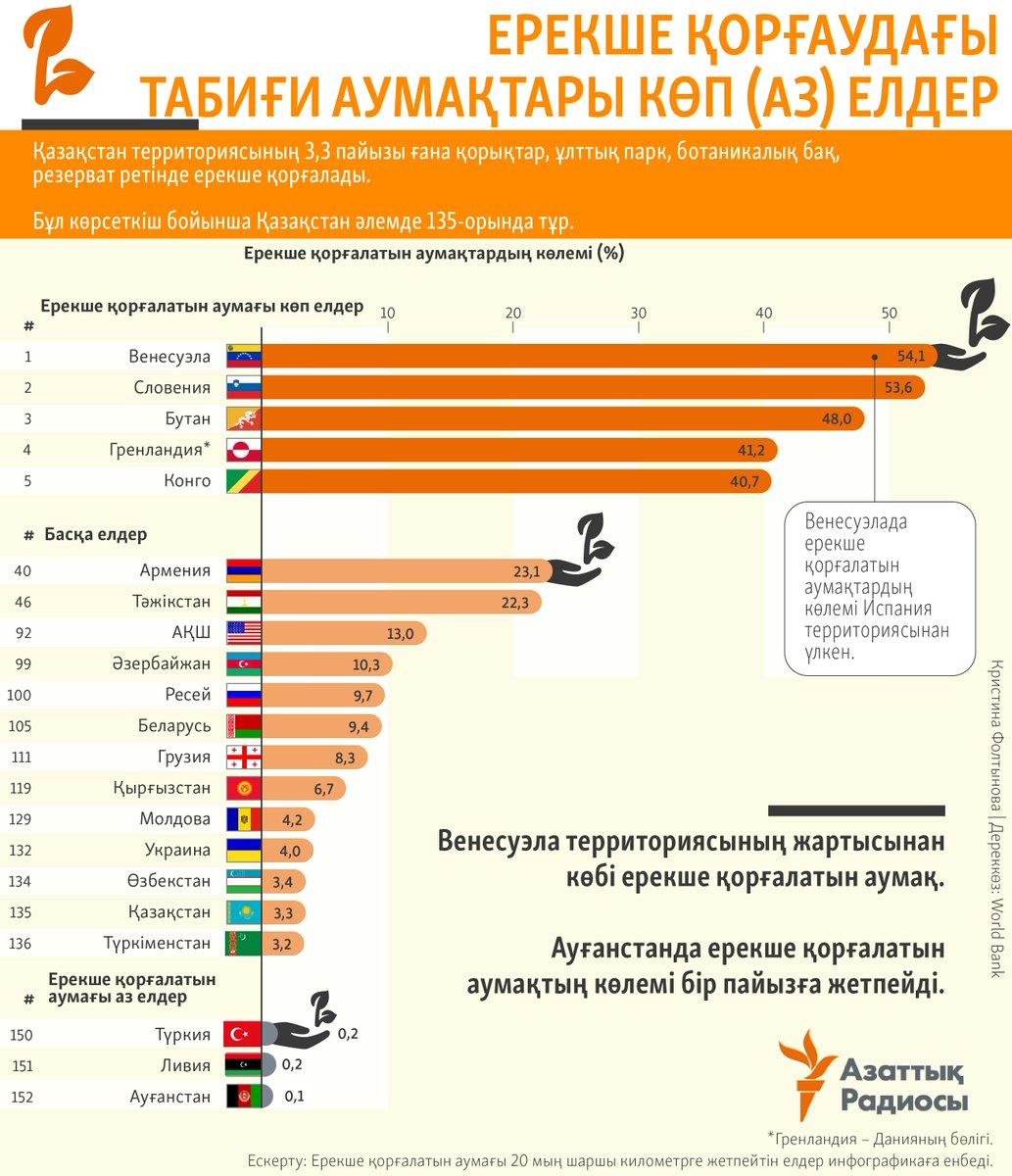 какую площадь занимает россия в процентах