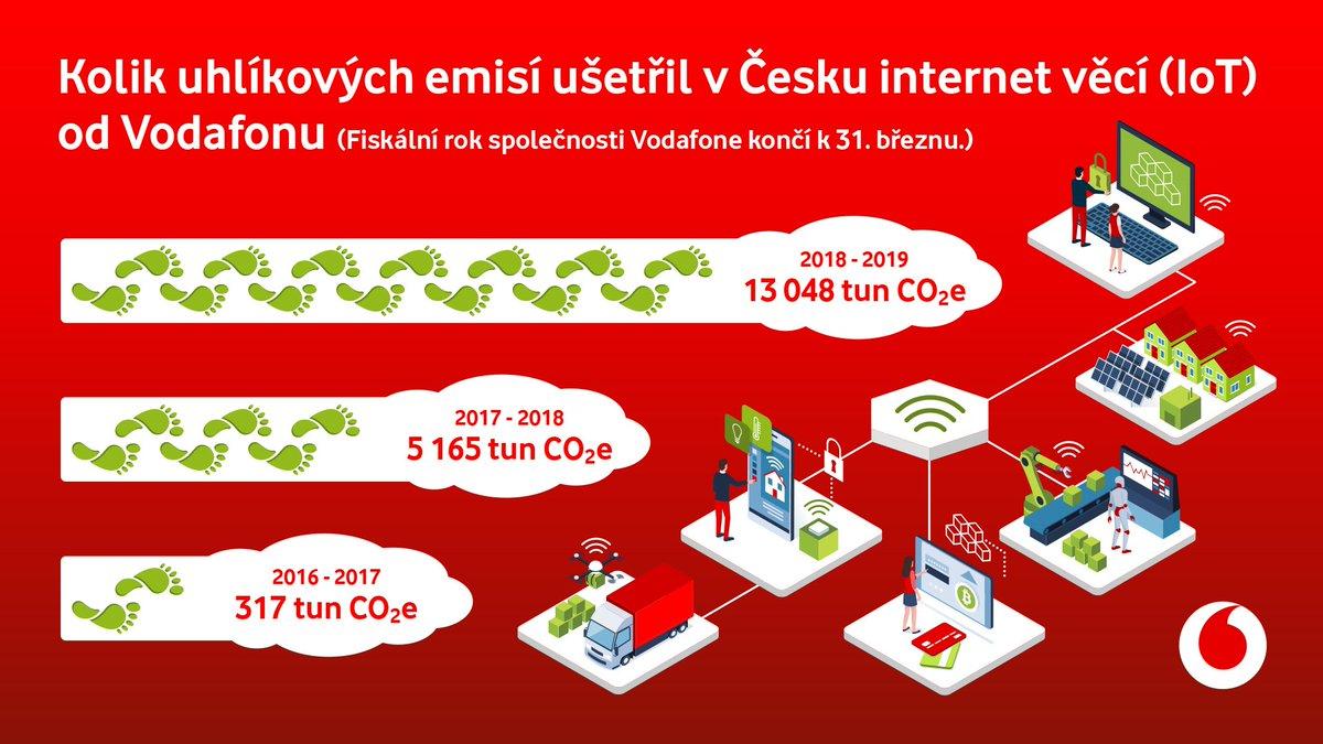 Vodafone ČR (@Vodafone_CZ) | Twitter
