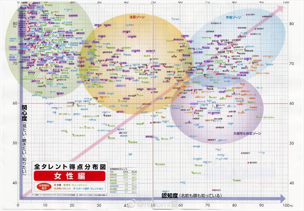 秋元グループの序列トップは松井珠理奈、白石麻衣のどっちなの?