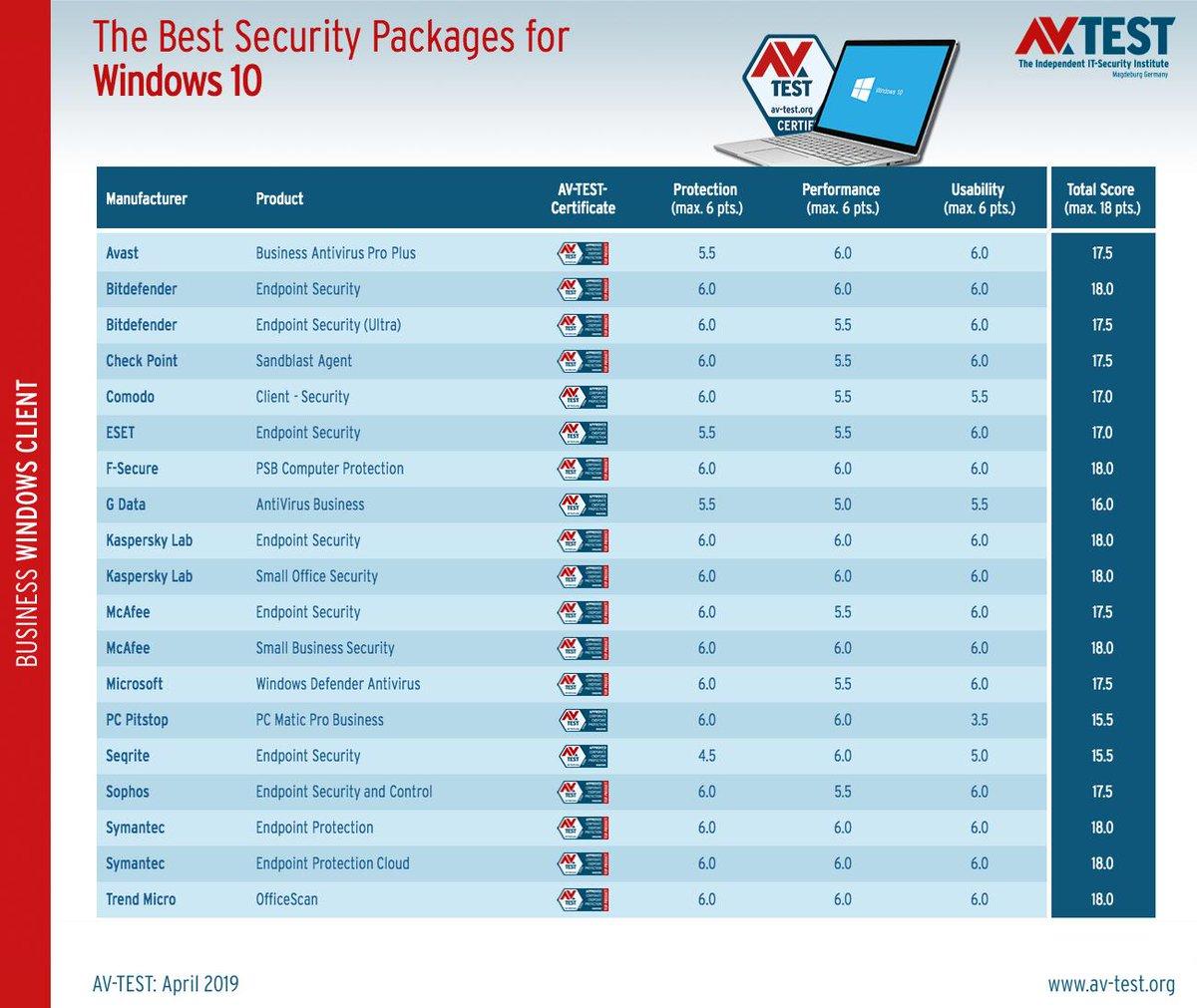 Bitdefender antivirus free edition windows 10 deutsch | Bitdefender