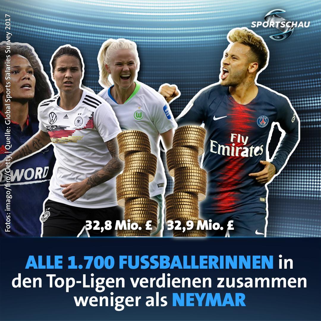 Sportschau On Twitter Vor Der Frauenfussball Wm Lehnen Sich