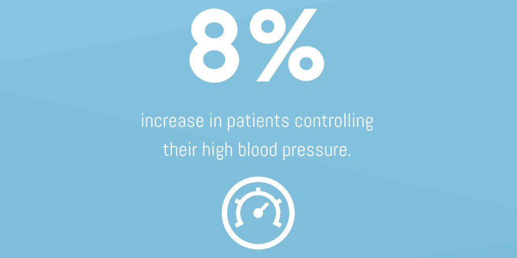 Through our Delivery System Reform Incentive Payment (DSRIP) Program, we are helping patients control their blood pressure and learn to live healthier lives! @ahahospitals #CHIWeek #WeImproveLives