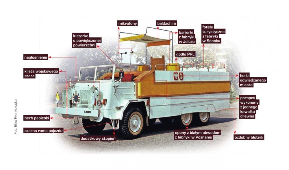 –Na przygotowanie koncepcji pojazdu dostałem trzy dni–mówi Zbigniew Gonciarz, projektant #papamobile. #JanPaweł2 chciał, aby jedno z aut, z których będzie korzystał podczas #PierwszaPielgrzymka do Polski, było rodzimej produkcji🇵🇱  ❗Polecamy nasz wywiad👉 https://bit.ly/2Z5sT0w