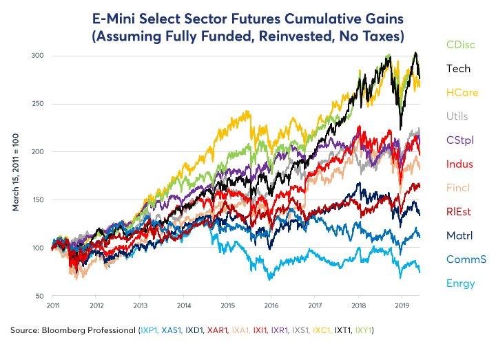 Equity sectors moved in tandem until 2014 when they drifted apart as their correlation weakened. Find out the fundamental and financial forces behind this. http://spr.ly/6012EoGc2