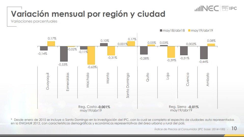 Variación mensual por región