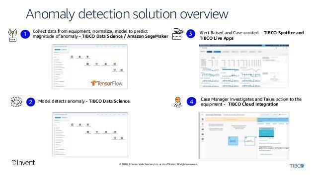 Anomaly Detection Tensorflow