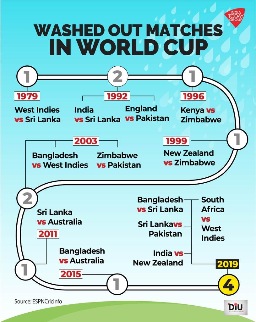 More matches have already been disrupted by the rain in #WorldCup2019 than in previous cups and we still have a long way to go. The @ICC should really have planned this better. Poor show.