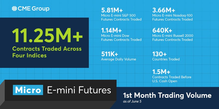 Trade a new equities liquidity pool with lower-margin Micro E-mini futures, now at 11.25M+ contracts traded in the first month. http://spr.ly/6016EoMh8