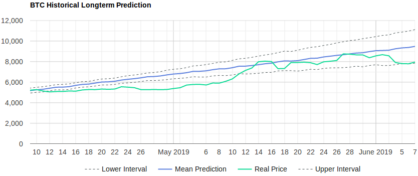 omg cryptocurrency price prediction