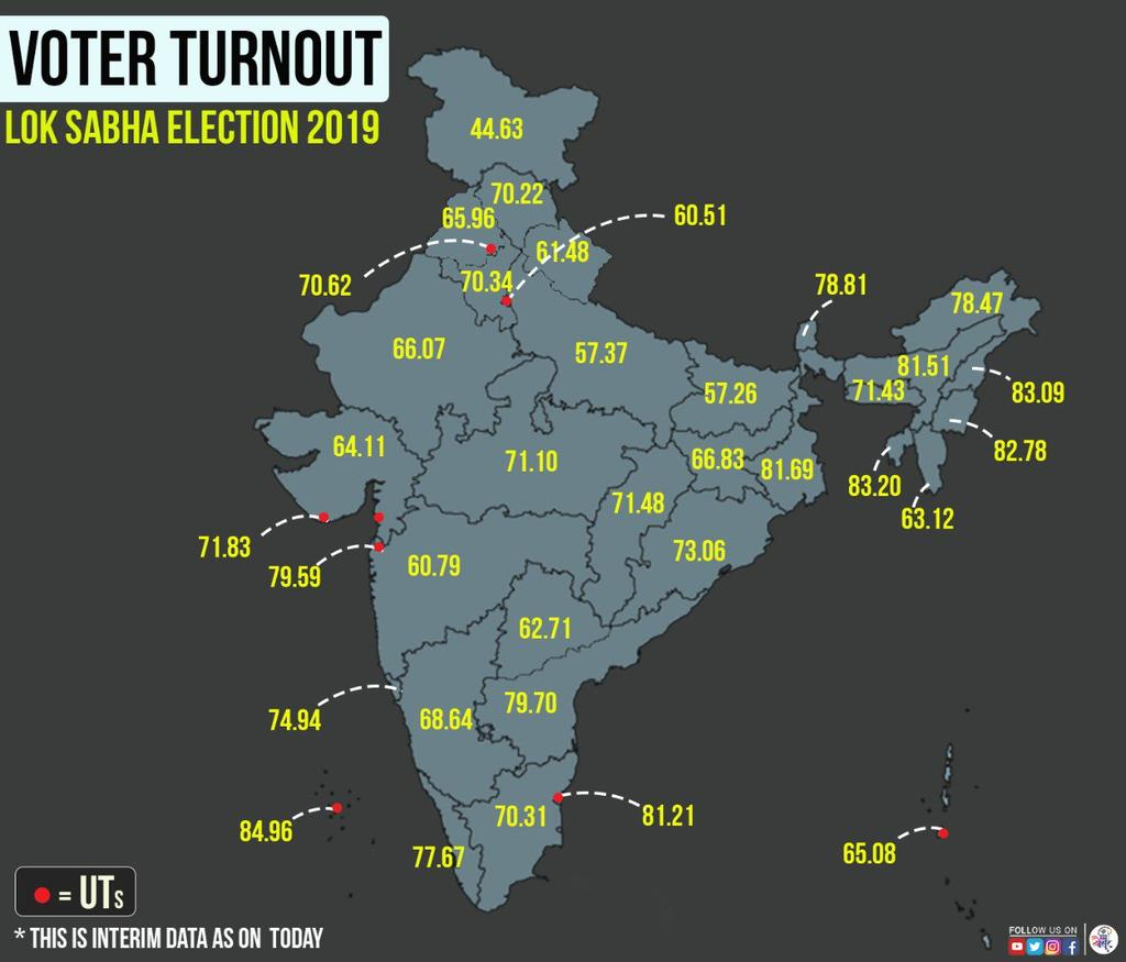 Here is looking at one of the interesting data from #LokSabhaElections2019