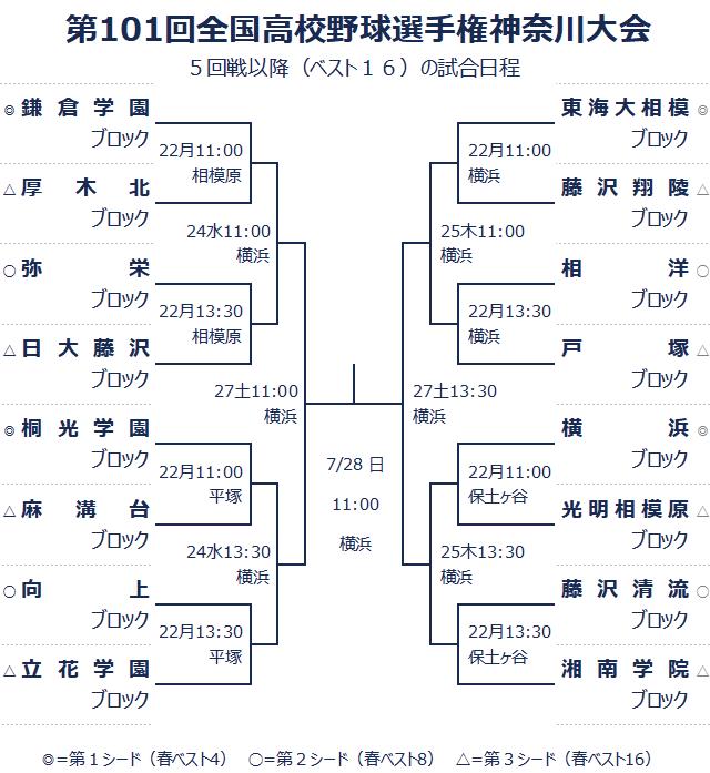 夏 の 甲子園 2019 トーナメント 表