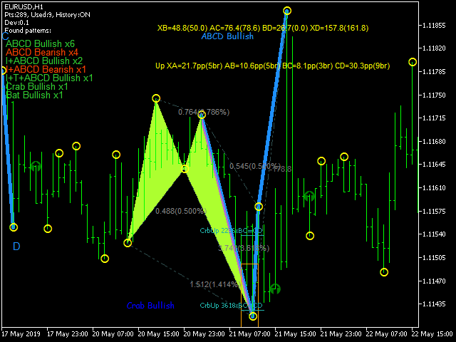 NRP Harmonic Patterns MA Fractals Based - indicator for