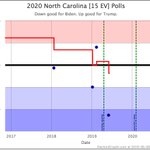 Image for the Tweet beginning: Biden makes NC blue, mixed