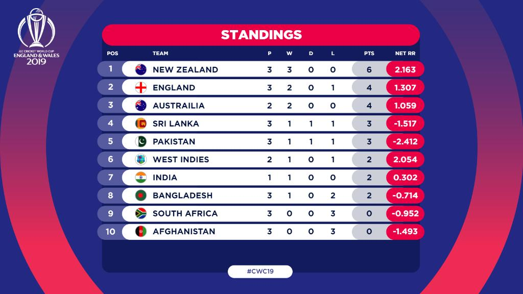 Cricket World Cup On Twitter Here S How Cwc19 Standings