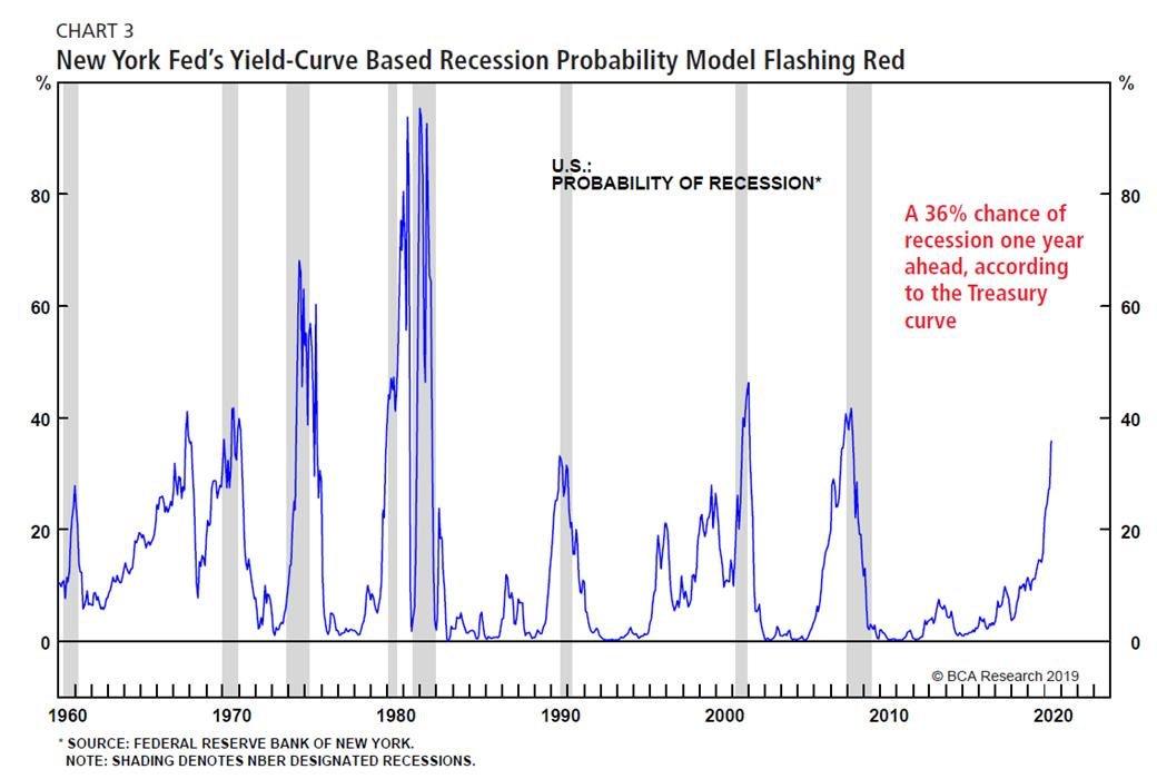Inversion de la courbe des taux d'intérêt US D8m3sC-UIAAm1lF?format=jpg&name=medium