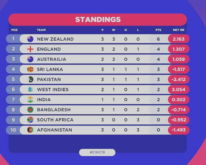 Icc Cricket World Cup 2019 Points Table Cwc19