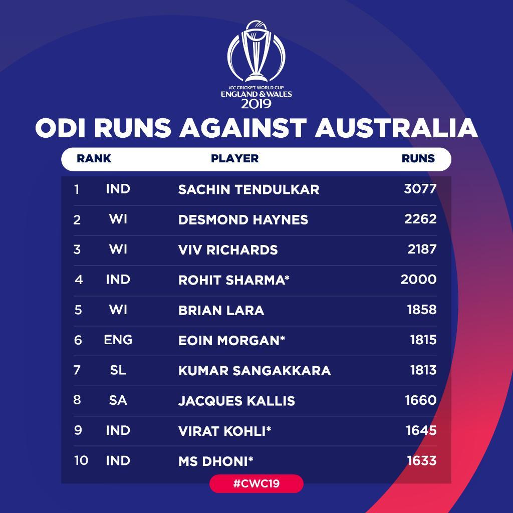 India v Australia: Cricket World Cup 2019 – live! | Sport 2