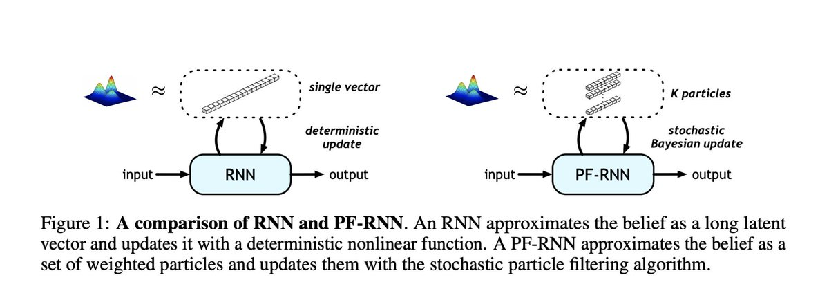 Text Classification — RNN's or CNN's? #BigData #Analytics