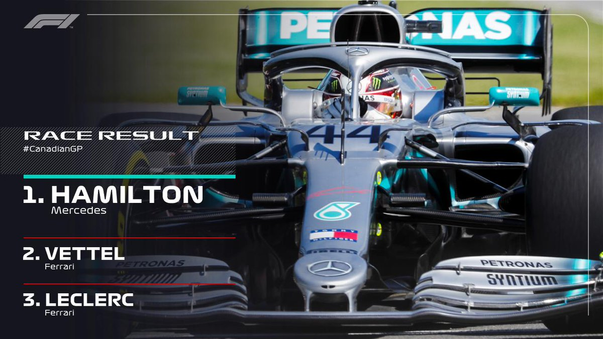 BREAKING: Lewis Hamilton wins in Montreal!   Sebastian Vettel crosses the line first but an earlier 5-second penalty sees him drop to second with his Ferrari team mate Charles Leclerc taking the final podium place   #CanadianGP 🇨🇦 #F1