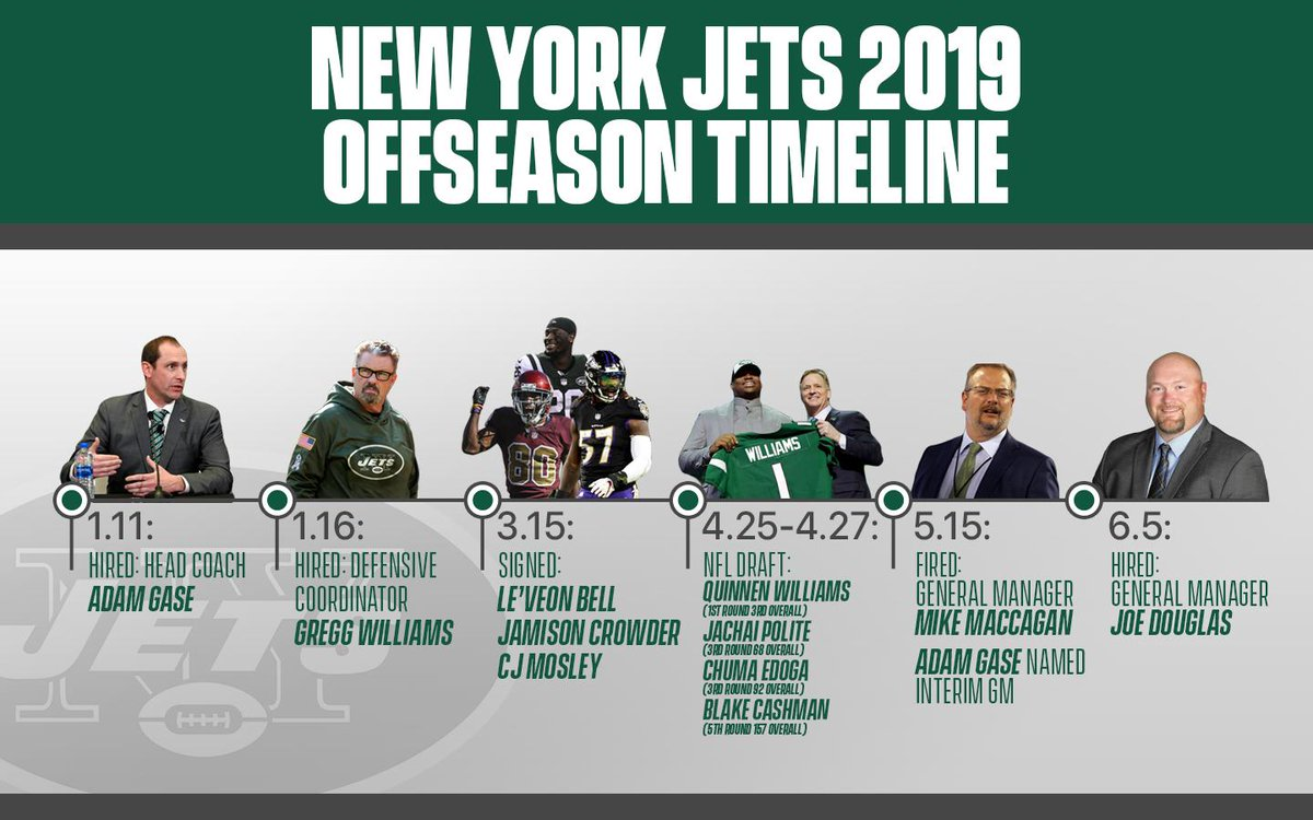 Douglas Tannenbaum.Mike Tannenbaum On Twitter The Nyjets Addition Of Leveonbell