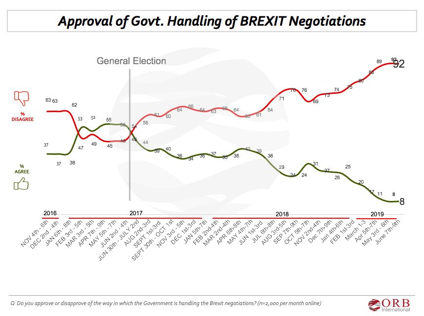 For the second month in a row, approval of the way the government is handling the Brexit negotiations is at just 8%.  View charts and tables here:   https:// bit.ly/2IwXLR0      #Brexit #Poll #Conservatives #BrexitDeal <br>http://pic.twitter.com/im1DnZD08d