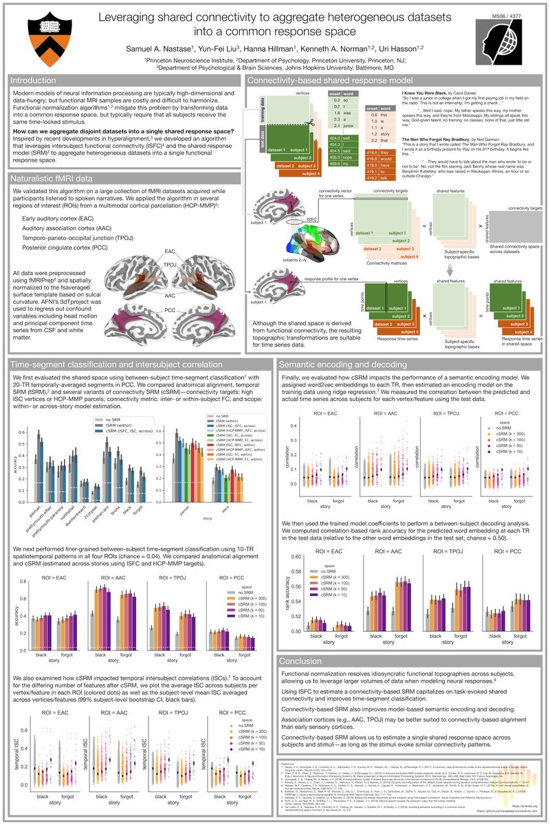 Curious about new developments in #hyperalignment? Come check out our @HassonLab poster (M506) at #OHBM2019 this afternoon—we're using shared connectivity to find a common response space across disjoint datasets (different subjects and different stimuli).