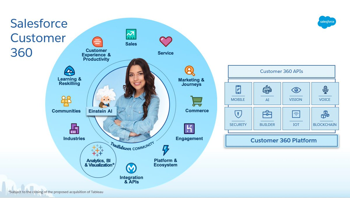 Together @tableau & @Salesforce Einstein creates the most intelligent, intuitive analytics & visualization platform for every department, every use case, every user at every company! Accelerating the Customer 360 dream! https://sfdc.co/cboQH  Important: https://sfdc.co/baBiWi