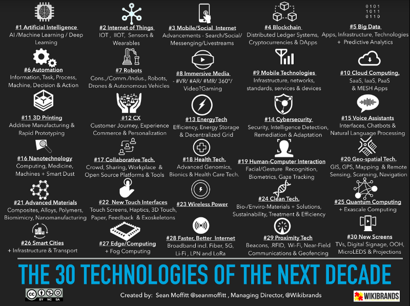 The 30 Technologies of the Next Decade - @Wikibrands