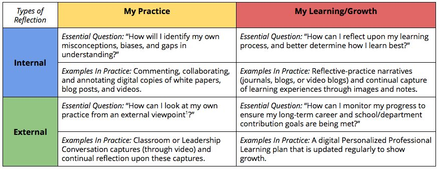 A1. I like this view of reflection from both an internal and external point of view. #FormativeChat