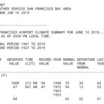 Image for the Tweet beginning: Today's 100°F high at #SanFrancisco