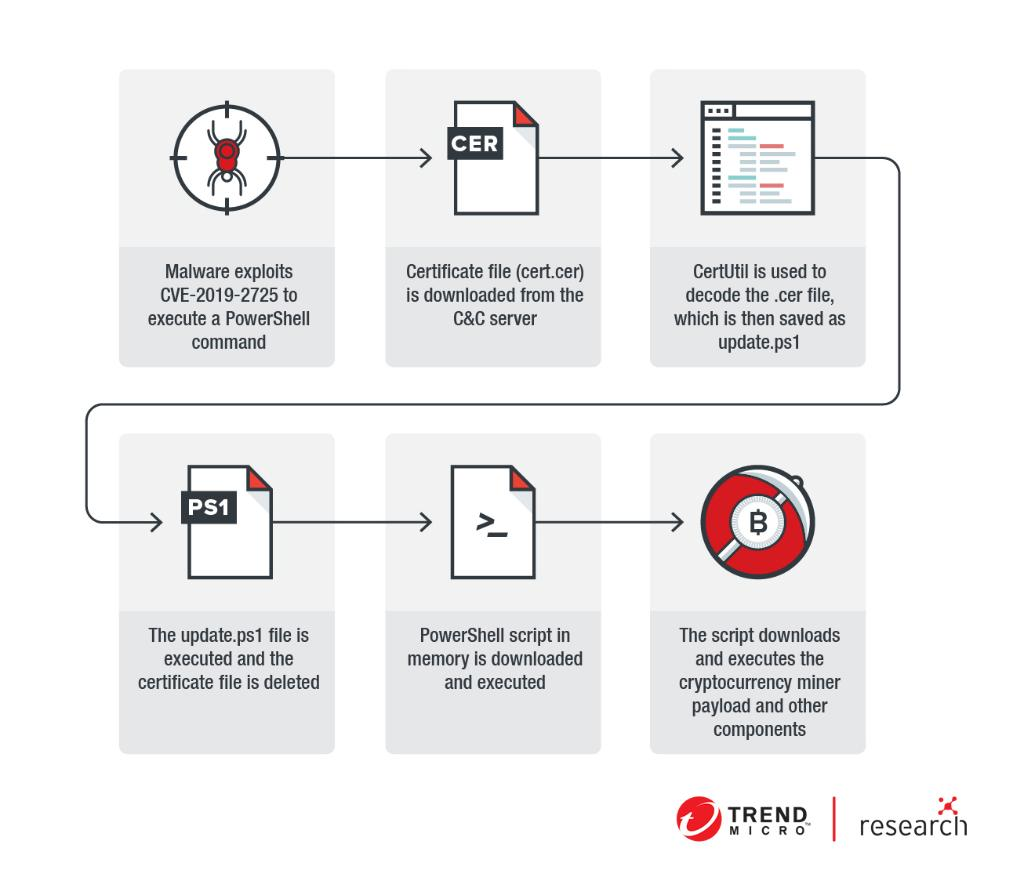 trend micro cryptocurrency mining malware