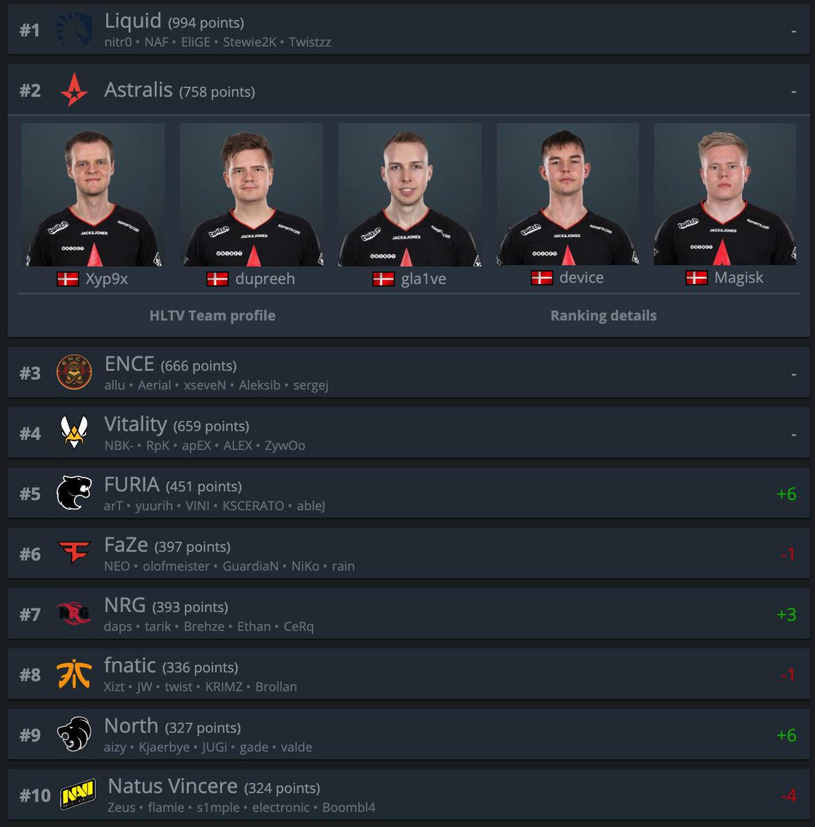 Status quo in the World Rankings for us as we start preparing for #ESLProLeague finals next week!   We are working hard to improve 🙏  #ToTheStars